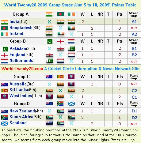 World Twenty20 Group Matches