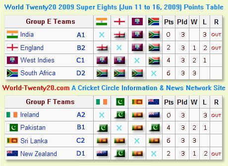 World Twenty20 Super Eight Matches
